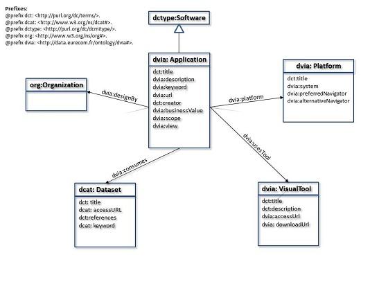 DVIA UML Class Diagram