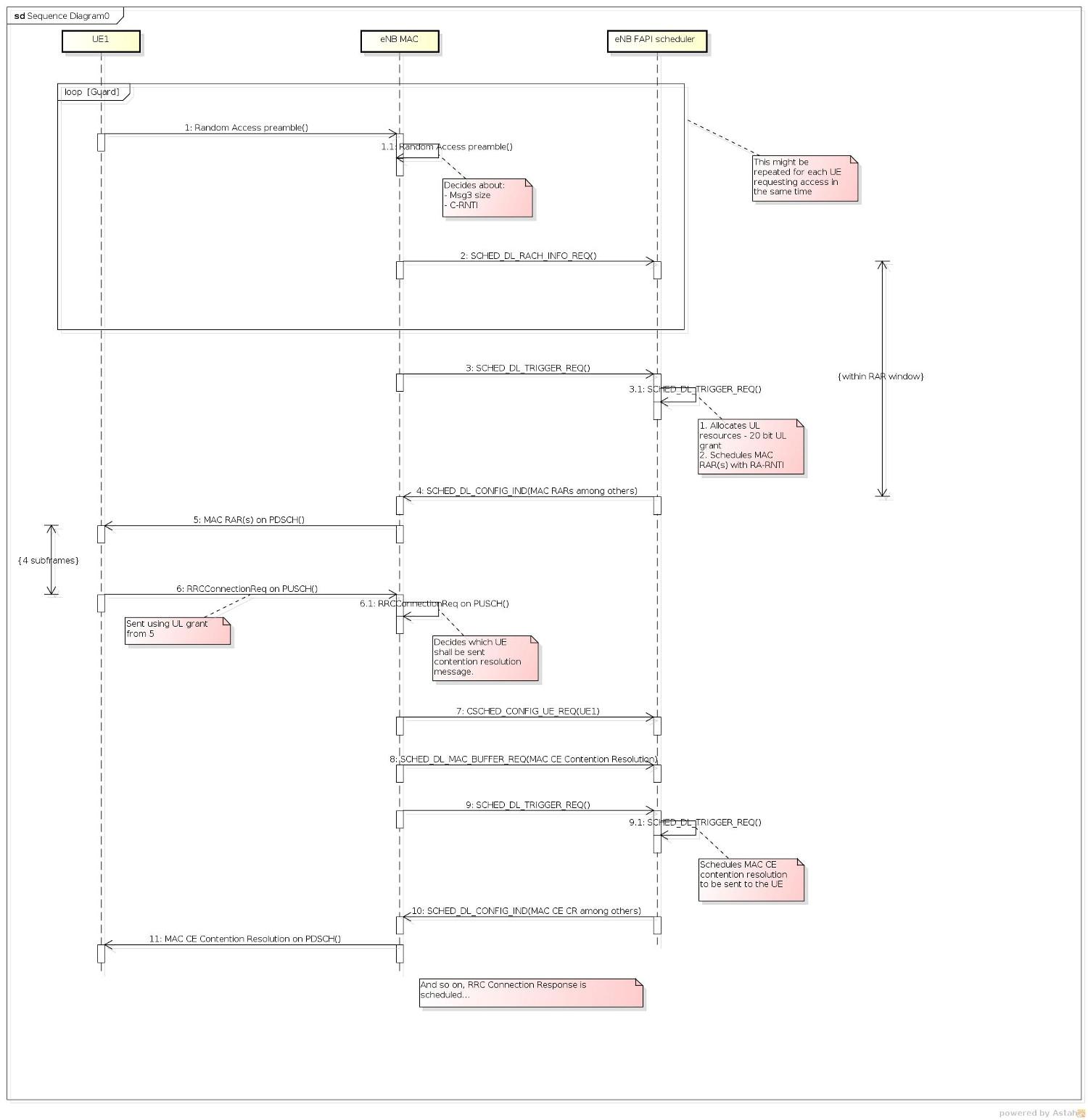 FAPI: LTE MAC Scheduler Interface